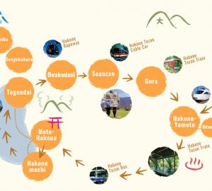 Hakoné Free Pass (zones)